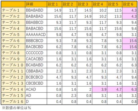 バジリスク絆2テーブル選択割合