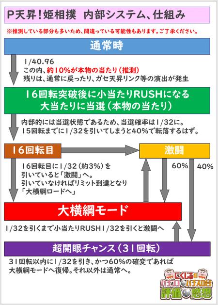 姫相撲内部システム・仕組み