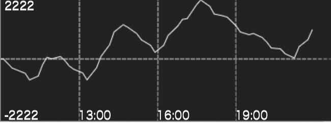 聖闘士星矢海皇覚醒設定456スランプグラフ