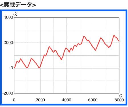 北斗宿命高設定スランプグラフ1