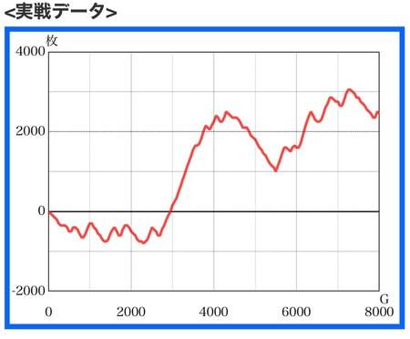 北斗宿命高設定スランプグラフ2